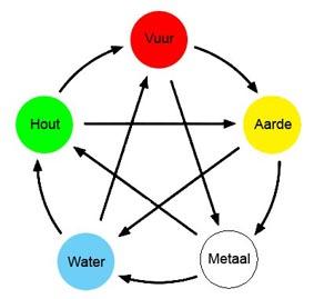 5 elementen 3
